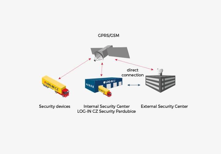 Bezpečnostní koncept
